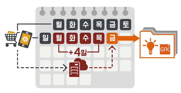 01-1. GfK Korea 지에프케이 코리아, 전자제품 데이터, eCommerce(이커머스), 온라인 오프라인 모든 주간 데이터