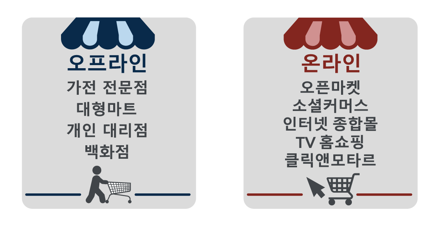 02-2. GfK Korea 지에프케이 코리아, 전자제품 데이터, eCommerce(이커머스), 압도적 시장 커버러지