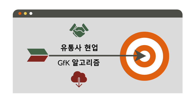 03-1. GfK Korea 지에프케이 코리아, 전자제품 데이터, eCommerce(이커머스), 높은 데이터 정확도
