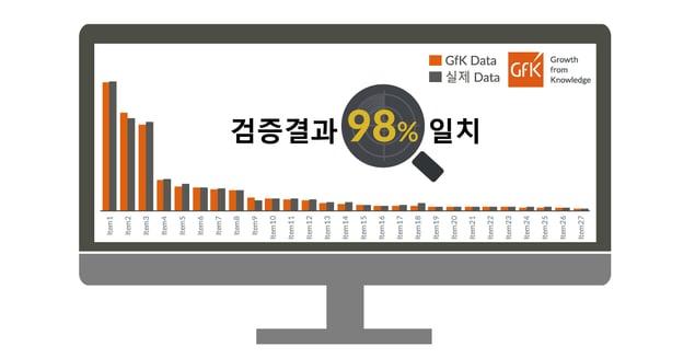 03-2. GfK Korea 지에프케이 코리아, 전자제품 데이터, eCommerce(이커머스), 높은 데이터 정확도