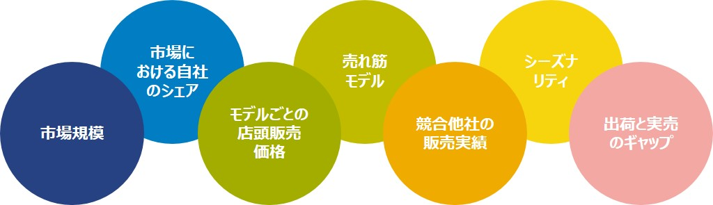 GfK Japan POS data tracking_ジーエフケー販売実績データマ―ケティング課題解決