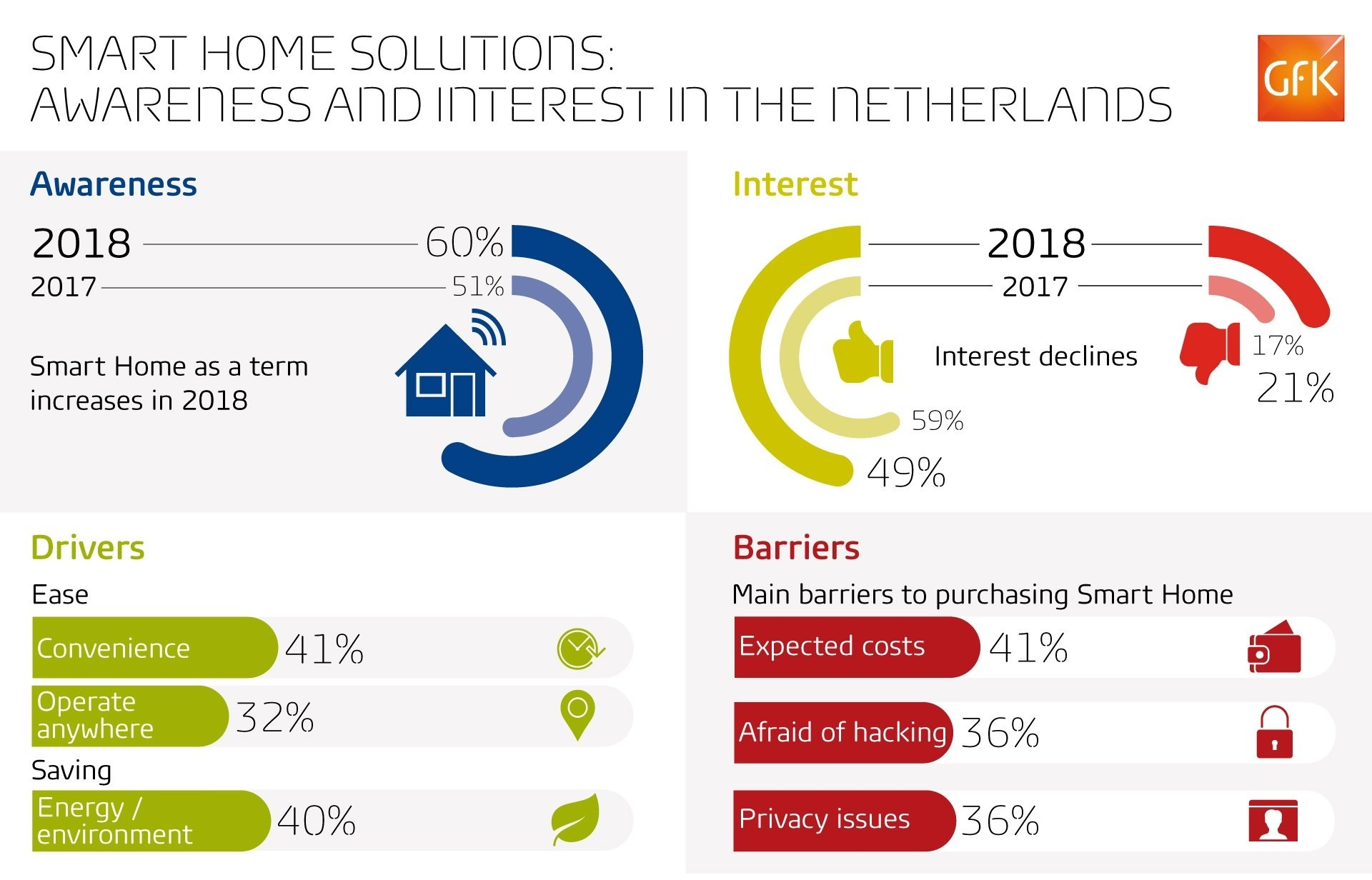 GfK_Smart_home_report_2018_Insights_barriers_fears-511830-edited