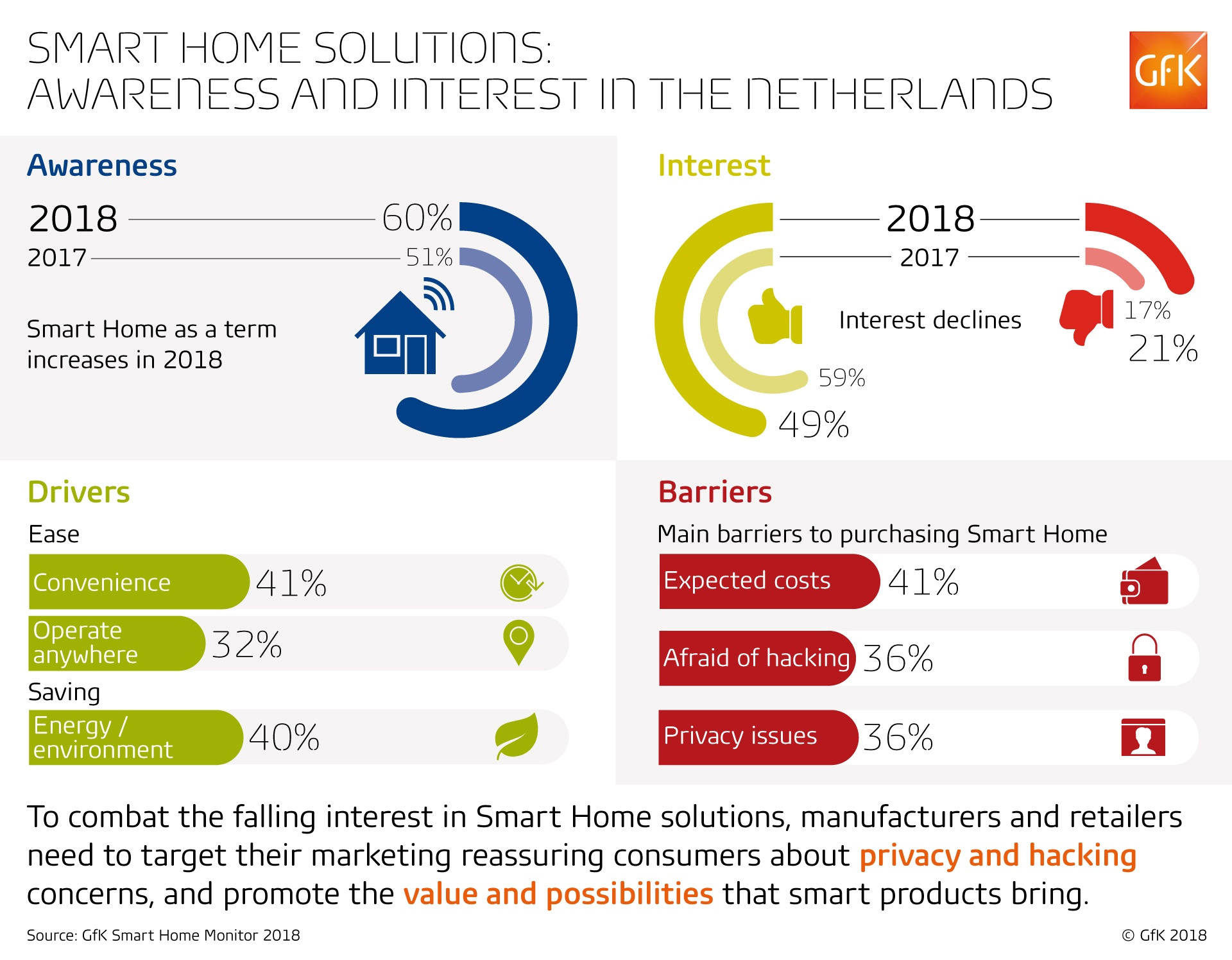 GfK_Smart_home_report_2018_Insights_barriers_fears
