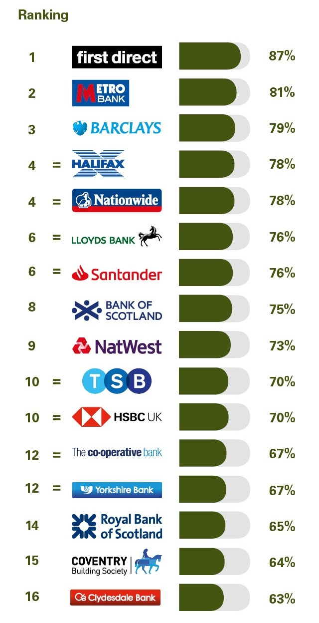 PCA_GB_Personal_banking_survey_Great_Britain_August_2018_Online_and_mobile_banking