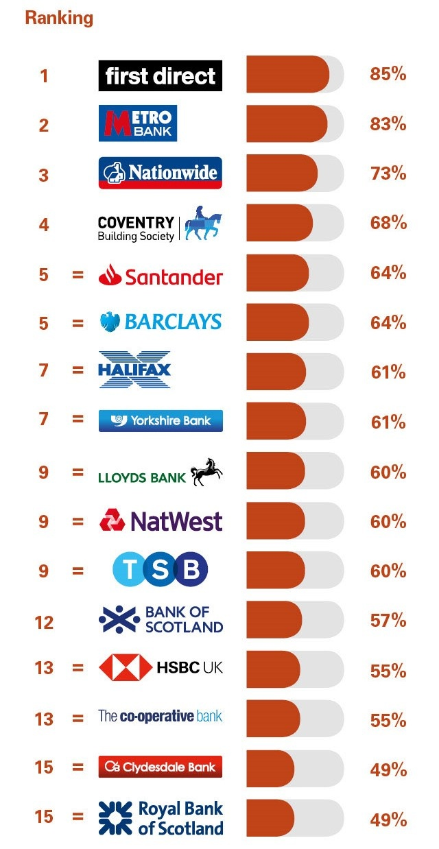 PCA_GB_Personal_banking_survey_Great_Britain_August_2018_Overall_service_quality