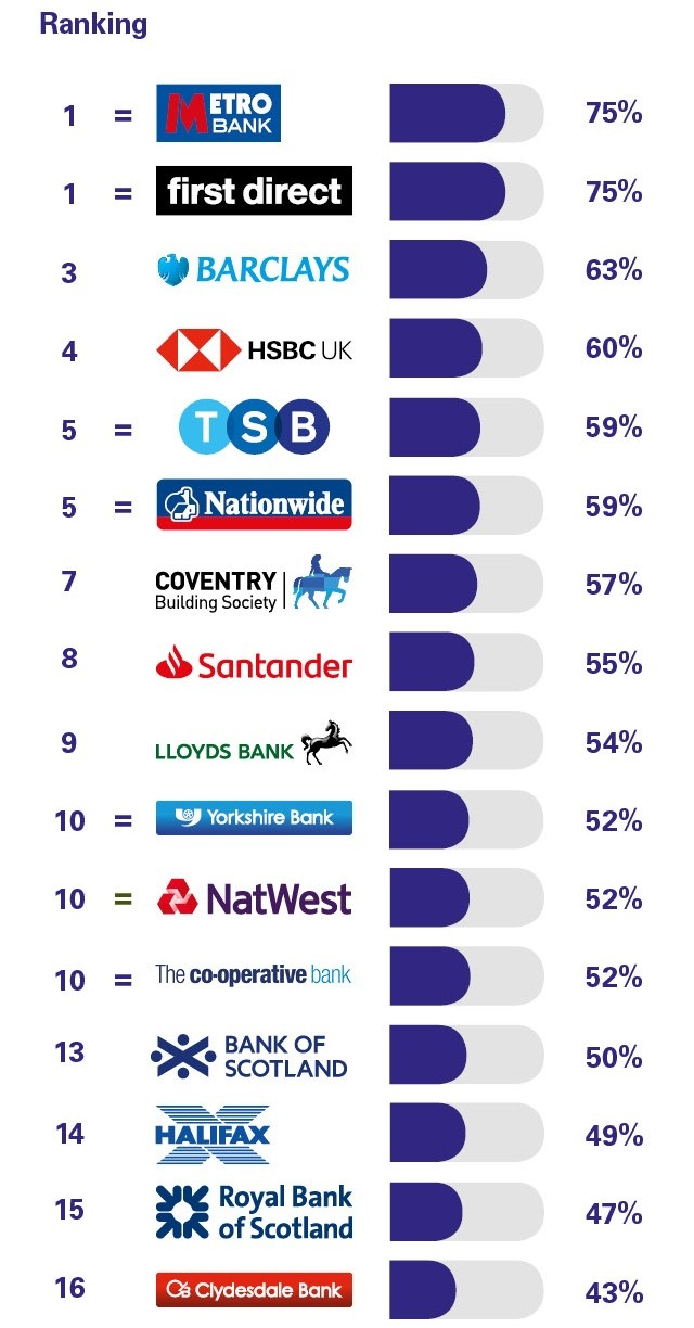 PCA_GB_Personal_banking_survey_Great_Britain_August_2018_Overdraft_services