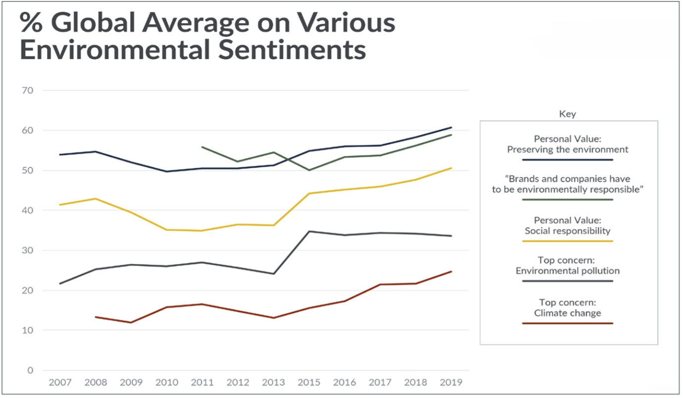 Green-gauge_environmental concerns-WWtrends
