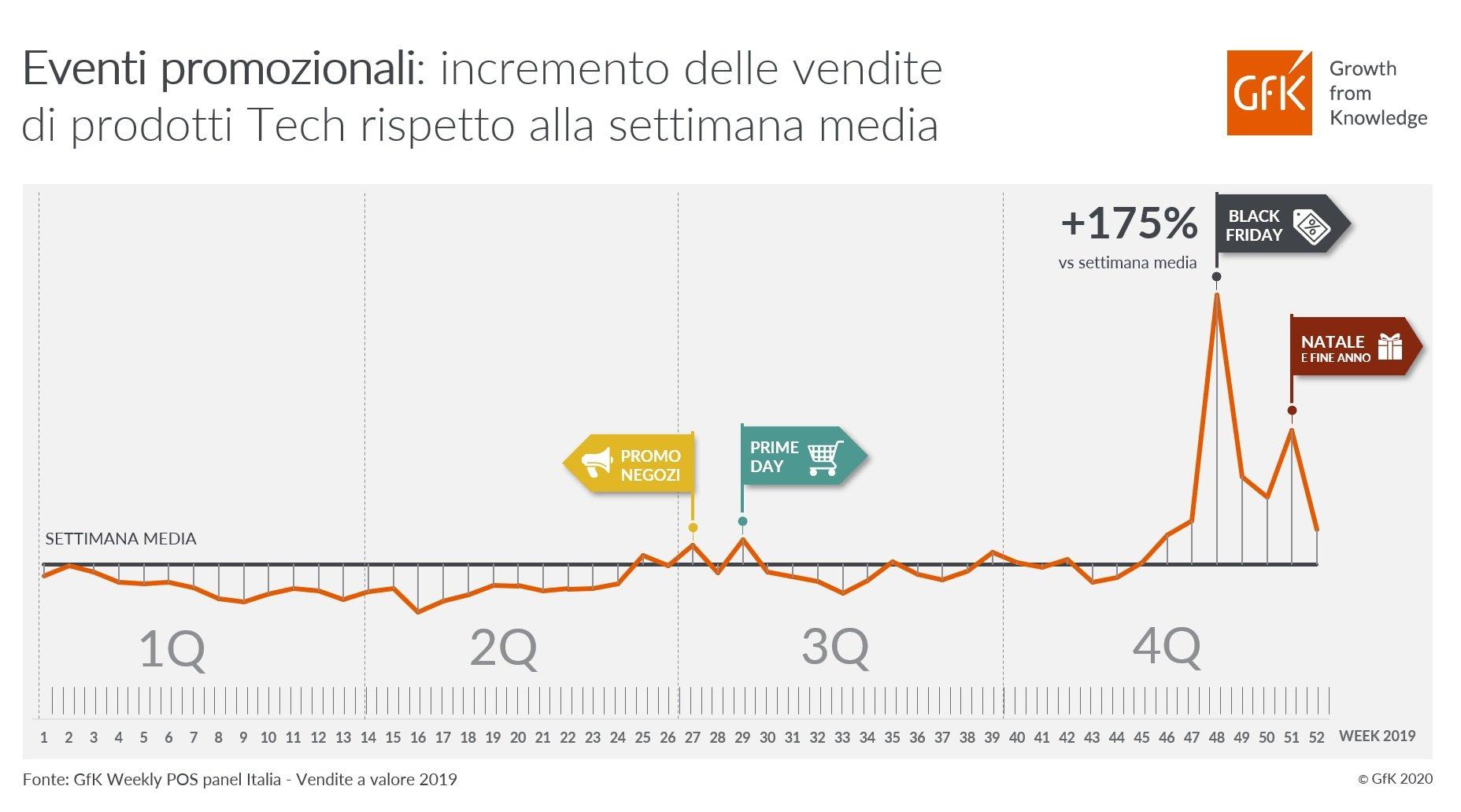IT_2020_Infografica Season Peak_2