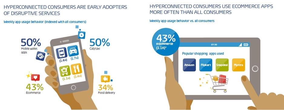 hyperconnected consumers infographics 2.jpg