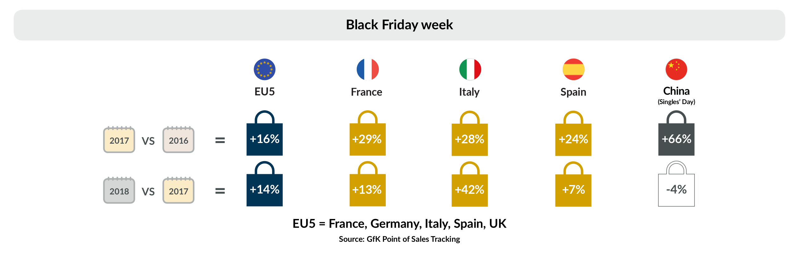 Black Friday Infography.Week