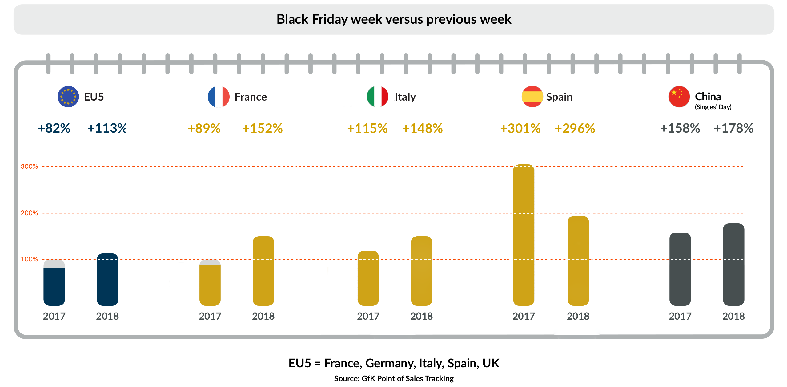 Black Friday Infography.vs previous week