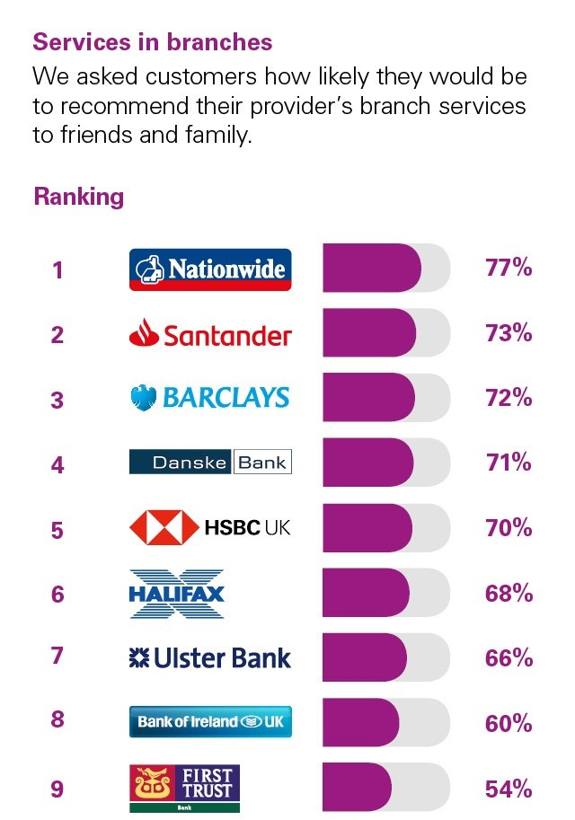Personal banking service quality – Northern Ireland