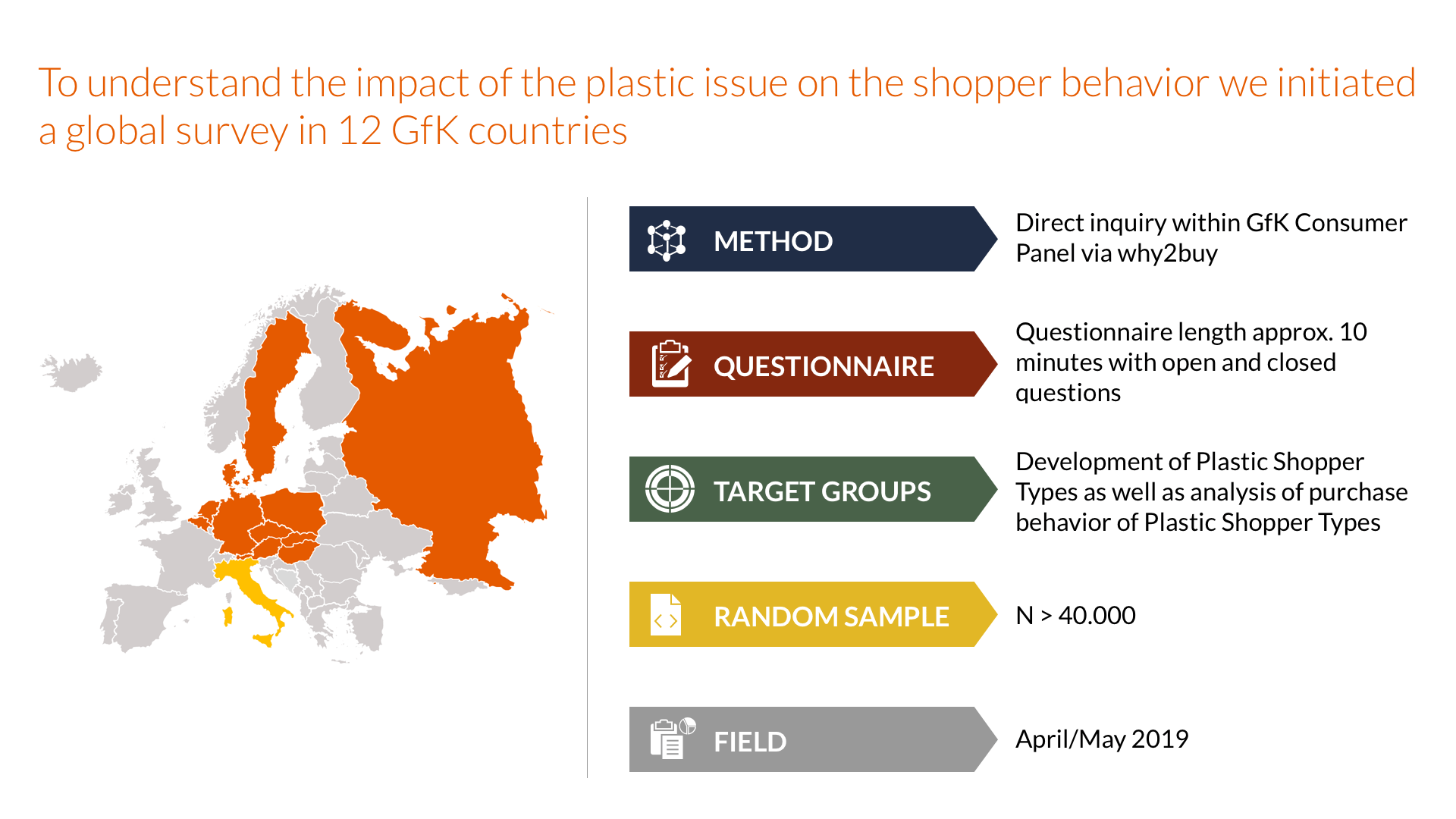 The impact of the plastic issue on the shopper