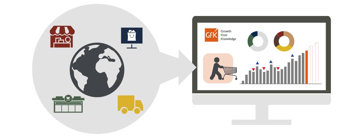 GfK SIMA - 시장을 가장 잘 반영한 정확한 실제 수요 데이터 기반